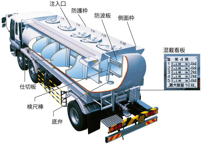 タンクローリー構造